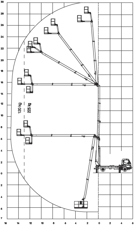 Výškový dosah autoplošiny MP30 30 metrů
